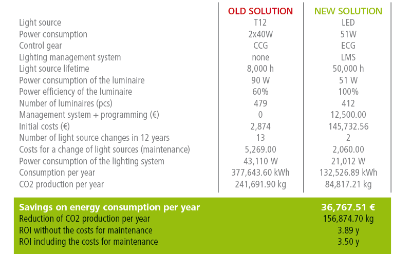 Comparison of the old and new lighting system in numbers