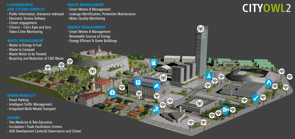 Picture of a Smart City: Waste Management, Energy Management, Water Management, e-Government and Citizen Services, Urban Mobility, etc.